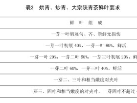 紫阳烘青、炒青、大宗陕青茶等级档次划分
